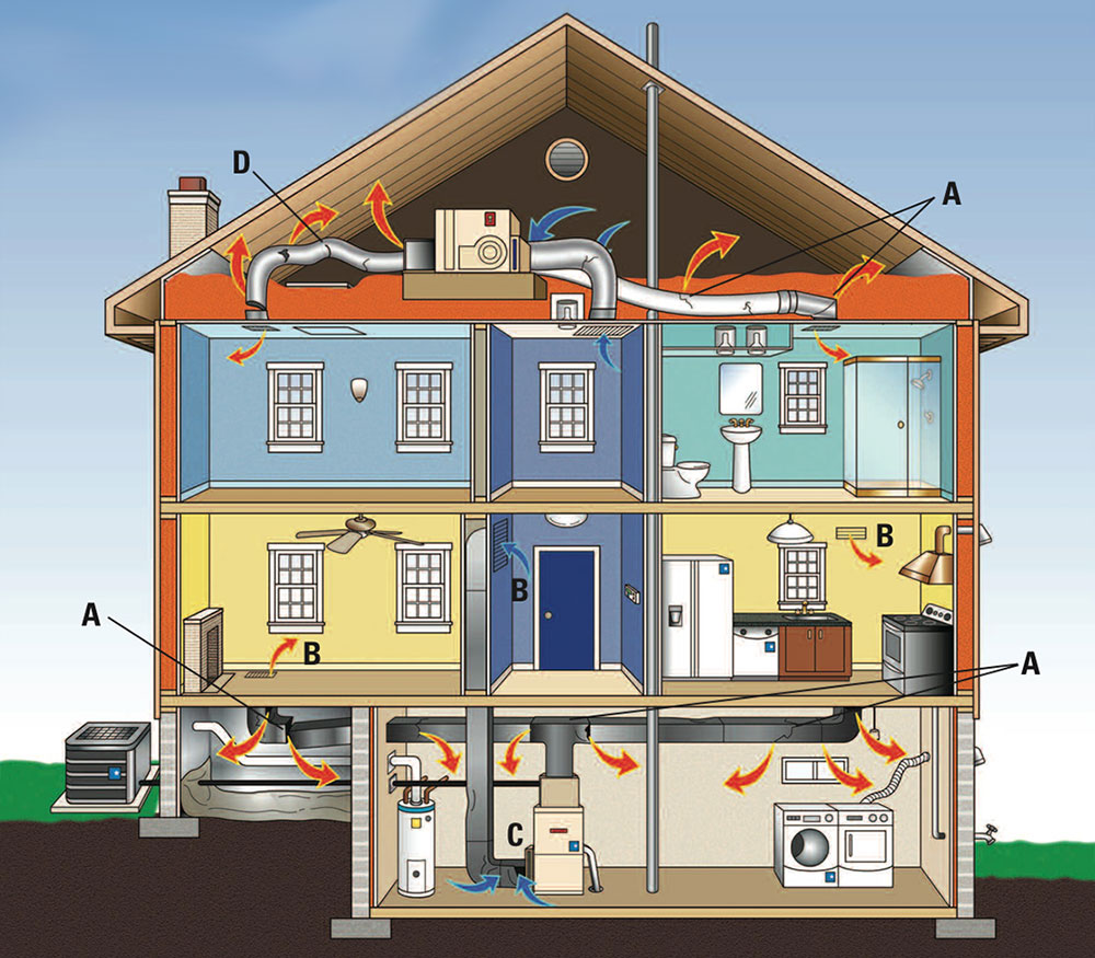Common HVAC Issues All Homeowners Should Be Aware Of